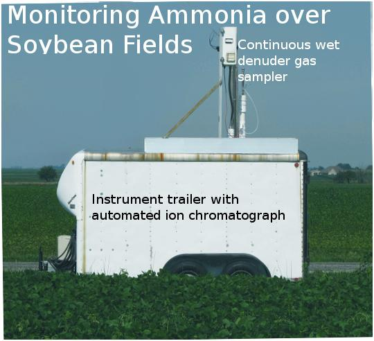 Monitoring Ammonia over Soybean Fields