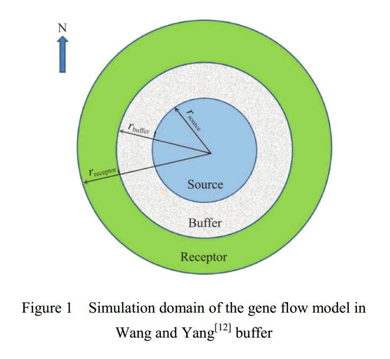 Gene simulation