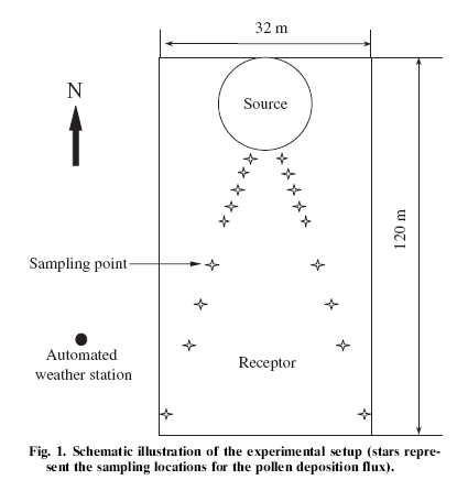Schematic of sampling locations
