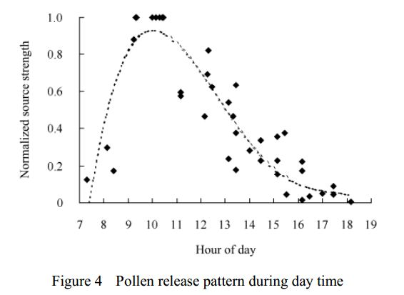 Pollen release pattern during daylight