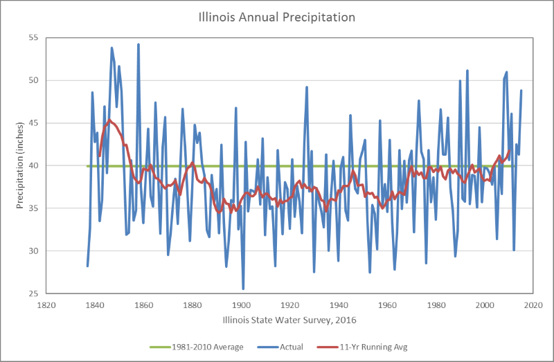Illinois precipitation trend