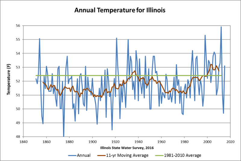 Illinois temperature trend